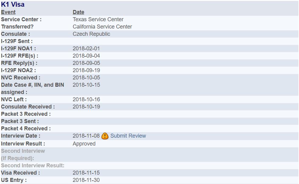 K1 visa timeline.PNG